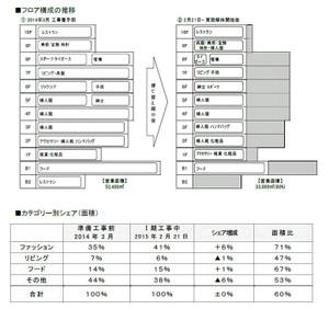 Osakahanshin150121
