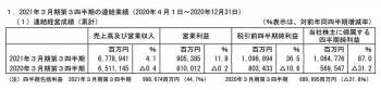 Tokyosony210211