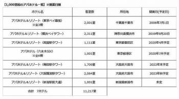 Osakasonezakiapa200412