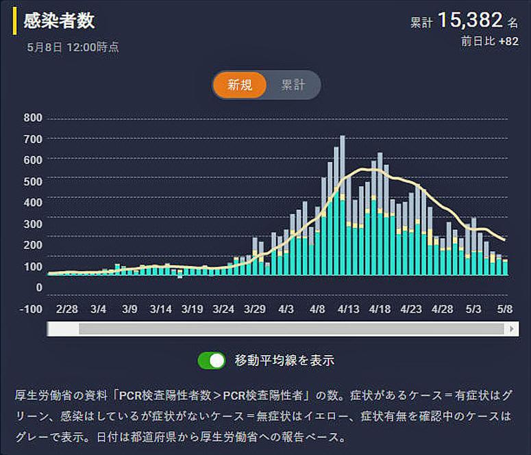 西 東京 市 感染 者 数