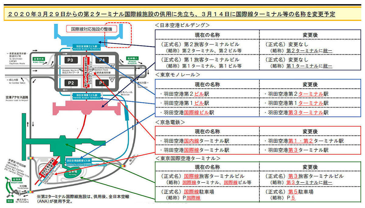 羽田 空港 第 2 ターミナル